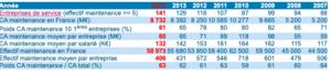 évolution des effectifs du secteur de la maintenance de 2007 à aujourd'hui